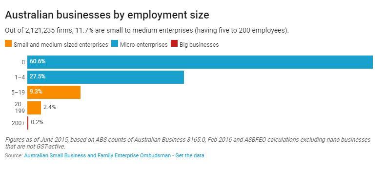 employment size